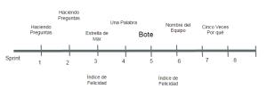 cronologia-de-las-retrospectivas